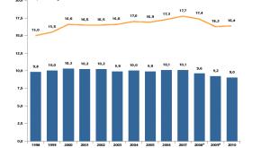 umsätze-und-sendungsmengen-im-lizenzpflichtigen-bereich-1998-2010-in-deutschland-