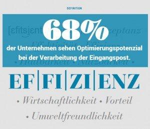 68 Prozent sehen Optimierungsbedarf